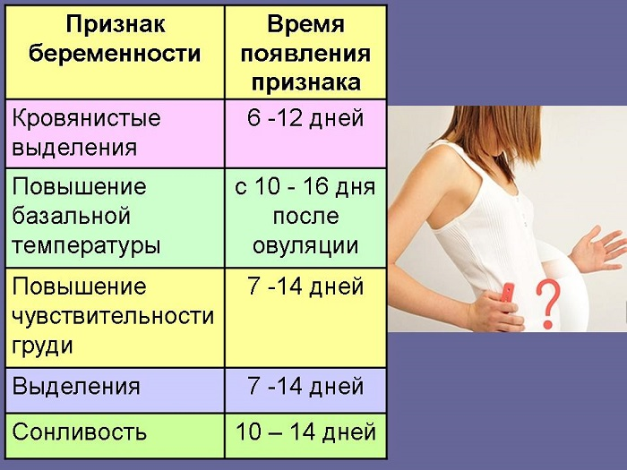 Первые признаки беременности